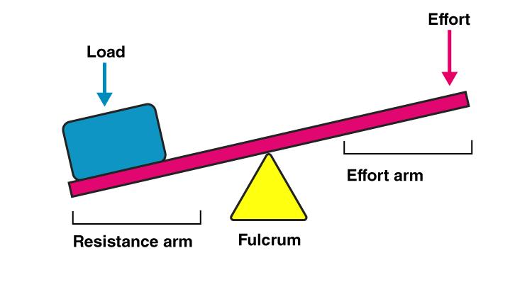Illustration of lever with fulcrum, effort, load, resistance arm, effort arm and load