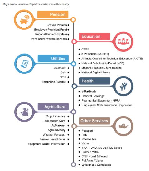 UMANG UPSC - UMANG App services