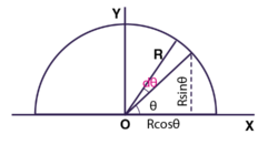 Find the center of mass of uniform semicircular ring of radius R and mass M