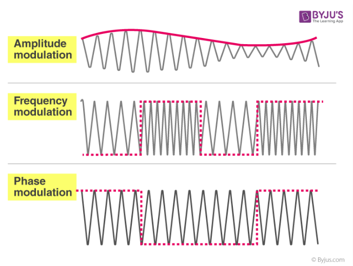 Amplitud, Frequency and Phase modulation