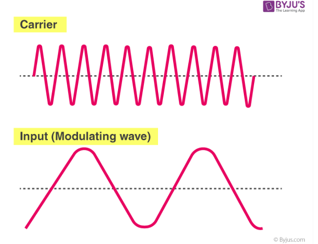 Carrier and signal wave