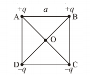 charges at the ends of square