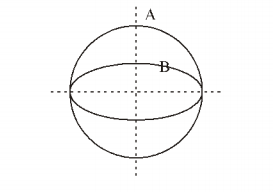 Coils A and B are placed perpendicular to each other