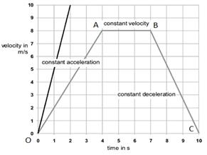 Velocity-Time Graph
