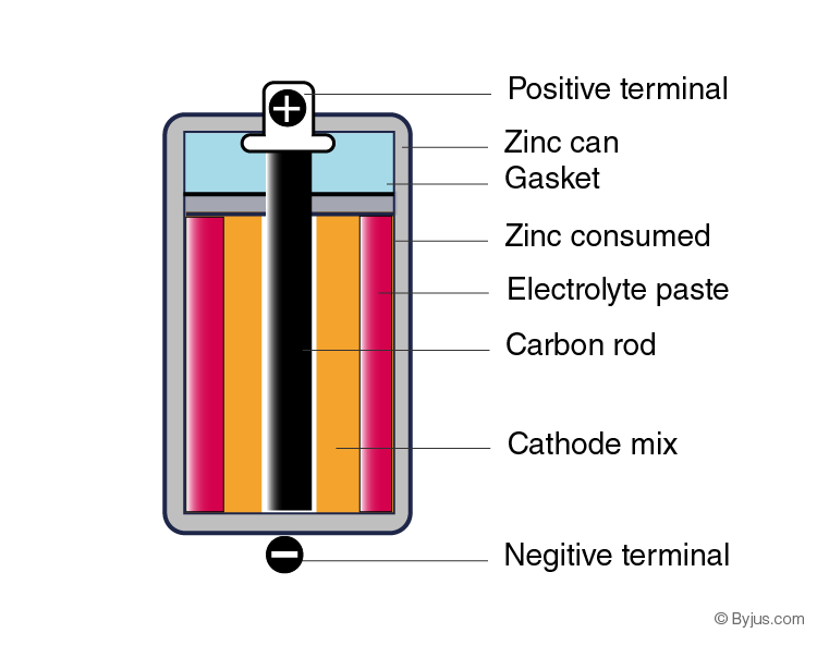 Diagram of dry cell