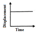 Displacement-Time Graph