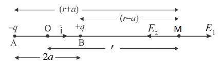 Electric Field along the axial line of a dipole