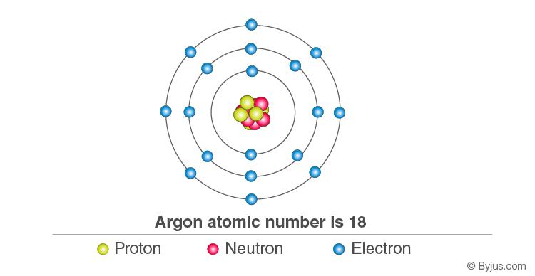 Electronic configuration of Argon