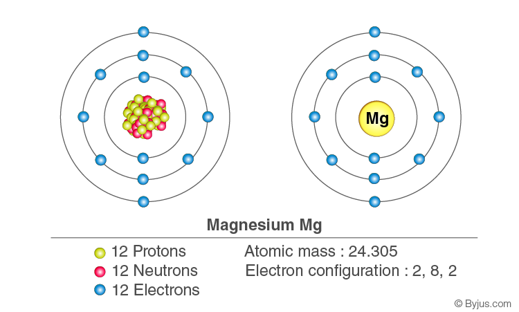 Electronic configurations of Magnesium
