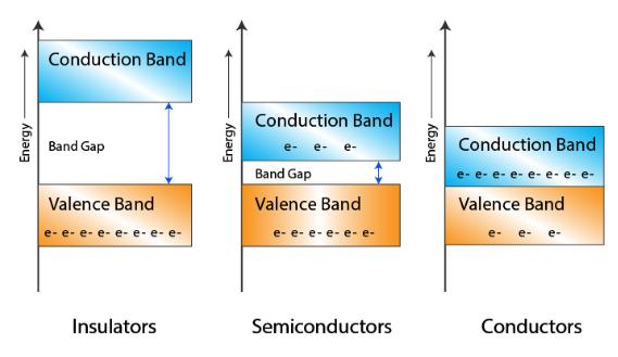 Energy band