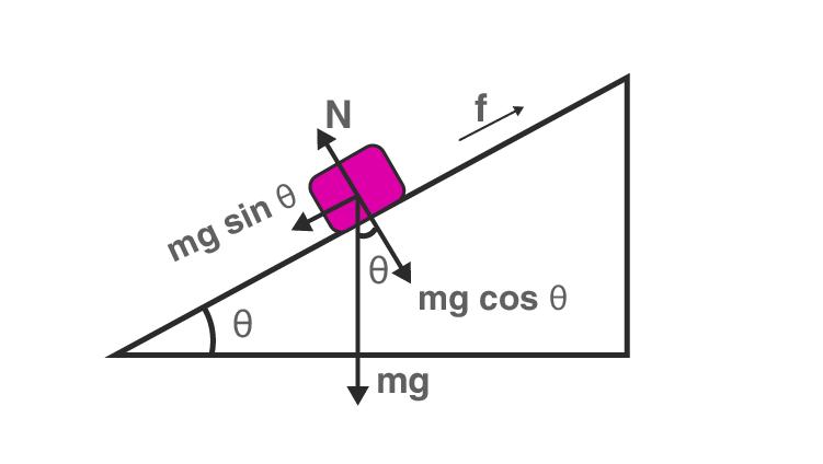 Exemplar Solution Class 11 Physics Chapter 5.1