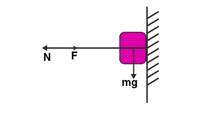 Exemplar Solution Class 11 Physics Chapter 5.10