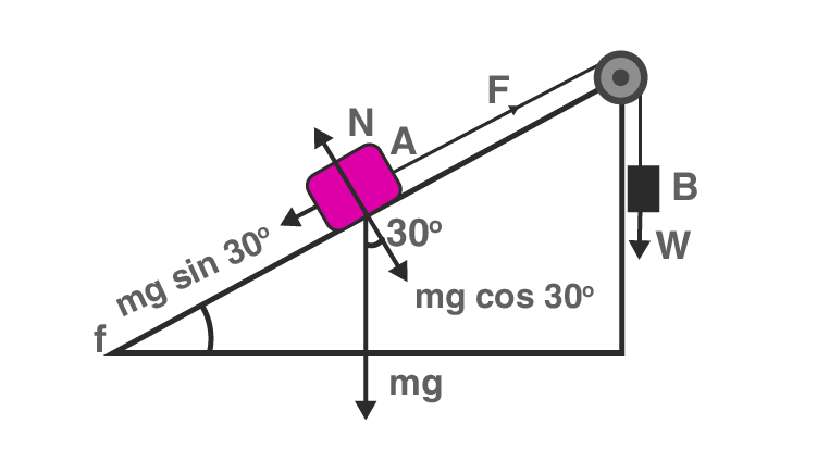 Exemplar Solution Class 11 Physics Chapter 5.11