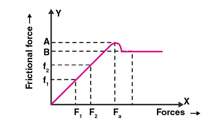 Exemplar Solution Class 11 Physics Chapter 5.14
