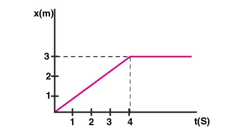 Exemplar Solution Class 11 Physics Chapter 5.15