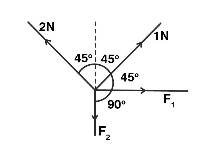 Exemplar Solution Class 11 Physics Chapter 5.2