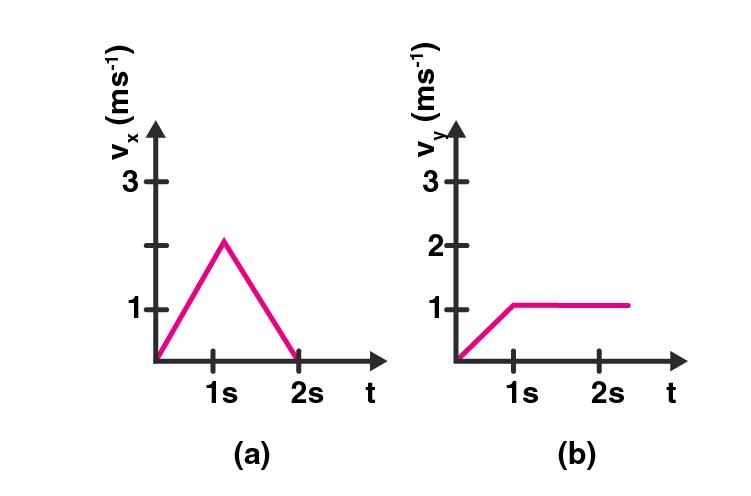 Exemplar Solution Class 11 Physics Chapter 5.4
