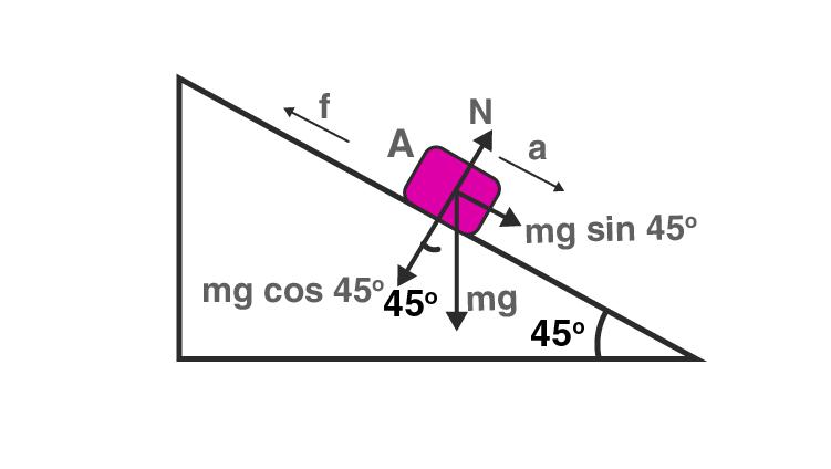 Exemplar Solution Class 11 Physics Chapter 5.5