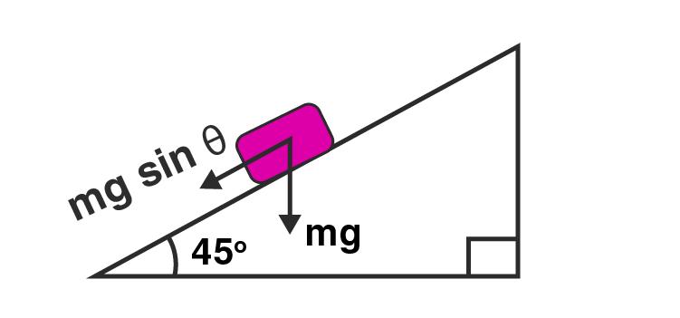 Exemplar Solution Class 11 Physics Chapter 5.6