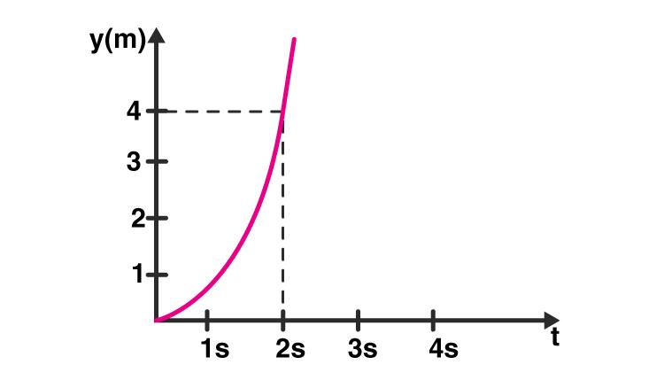 Exemplar Solution Class 11 Physics Chapter 5.7