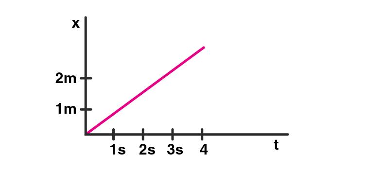 Exemplar Solution Class 11 Physics Chapter 5.8