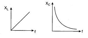 graph between frequency and XL and Xc