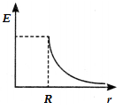 Graph of electric Field vs radius of the conductor