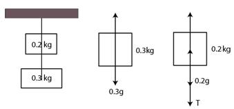 HC Verma Class 11 Ch5 Solution4