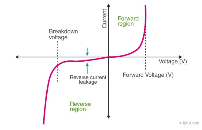 I-V characteristics curve for ideal PN junction diode