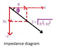 Impedence diagram