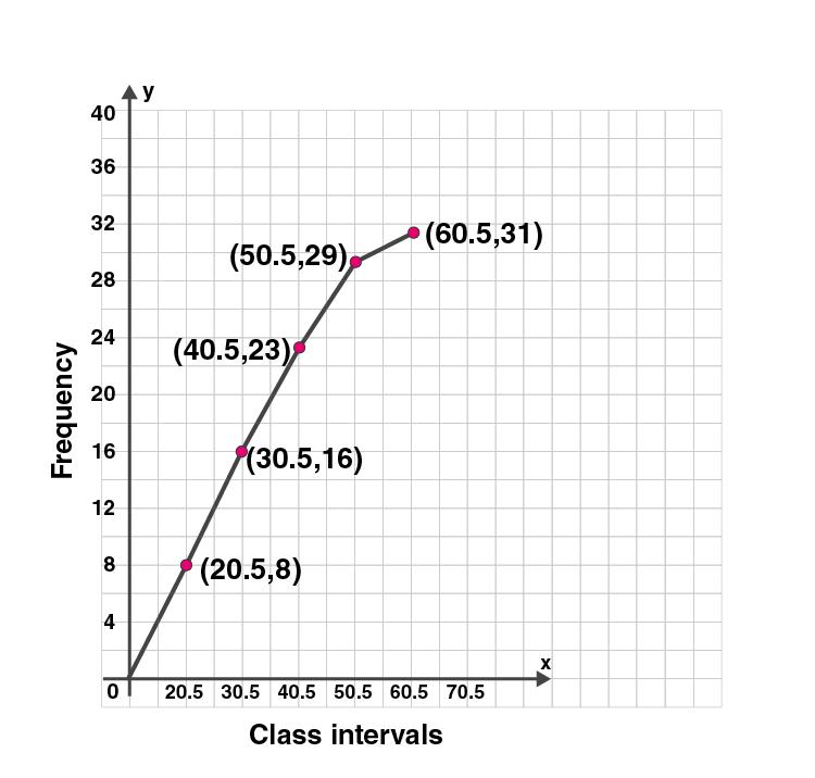 ML Aggarwal Sol Class 10 Maths chapter 21-13