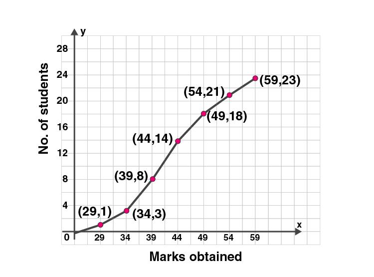 ML Aggarwal Sol Class 10 Maths chapter 21-14