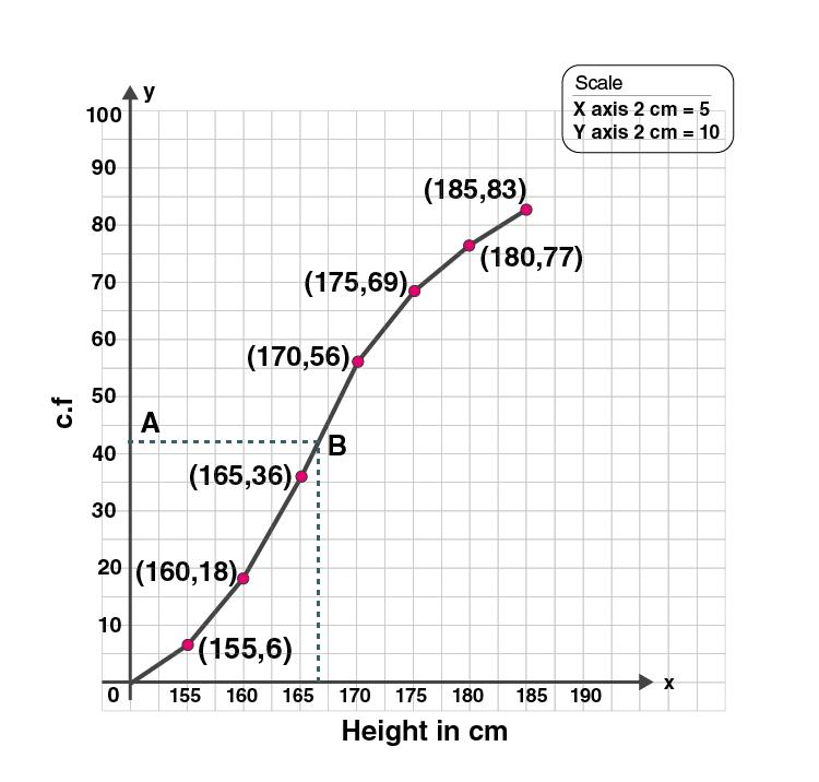 ML Aggarwal Sol Class 10 Maths chapter 21-15