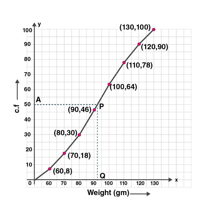 ML Aggarwal Sol Class 10 Maths chapter 21-17