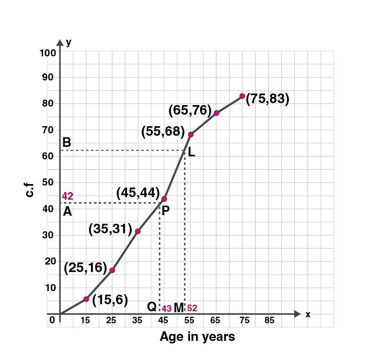 ML Aggarwal Sol Class 10 Maths chapter 21-18