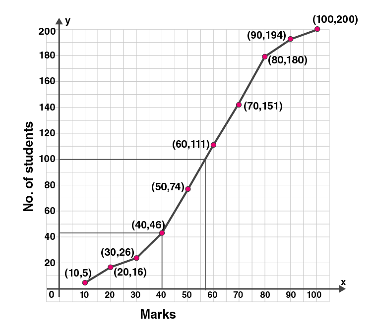 ML Aggarwal Sol Class 10 Maths chapter 21-22