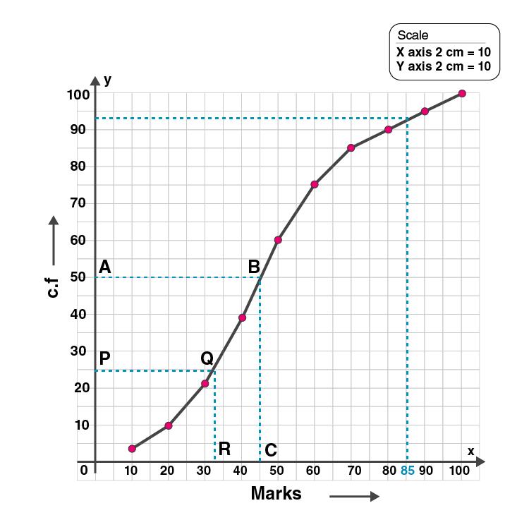 ML Aggarwal Sol Class 10 Maths chapter 21-25