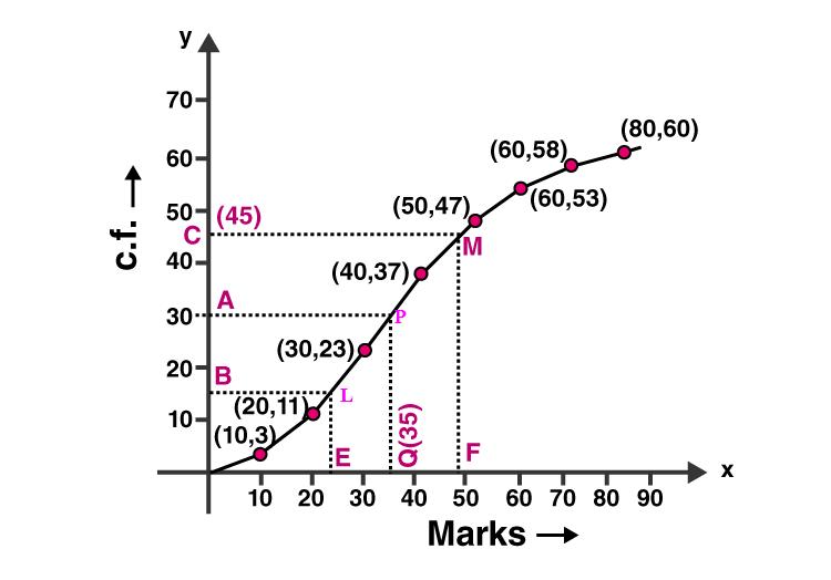ML Aggarwal Sol Class 10 Maths chapter 21-30