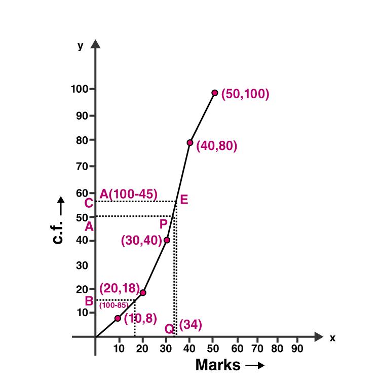 ML Aggarwal Sol Class 10 Maths chapter 21-31