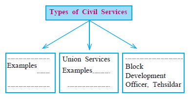MSBSHSE Class 8 Social Science Civics Chapter 6-4