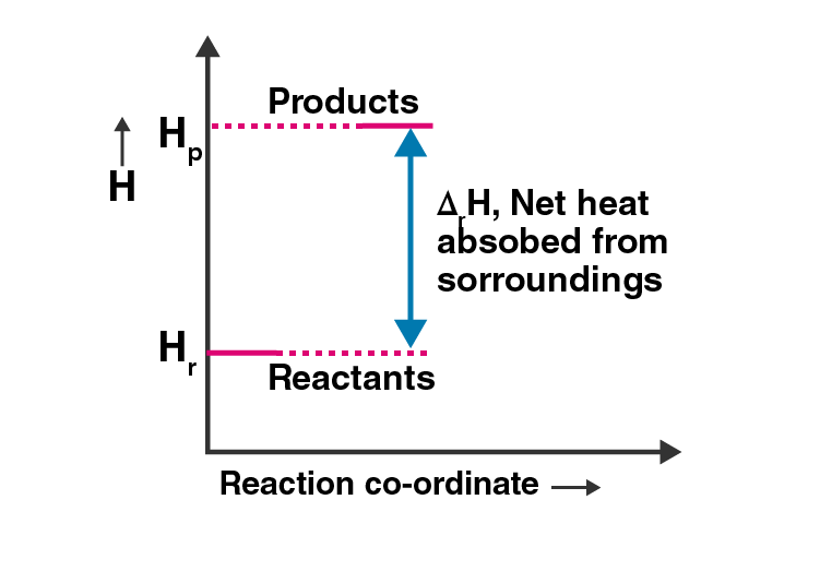 NCERT Exemplar Solutions of Class 11 Chemistry Chapter 6 Thermodynamics-5