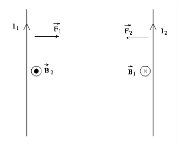 Parallel current carrying conductors