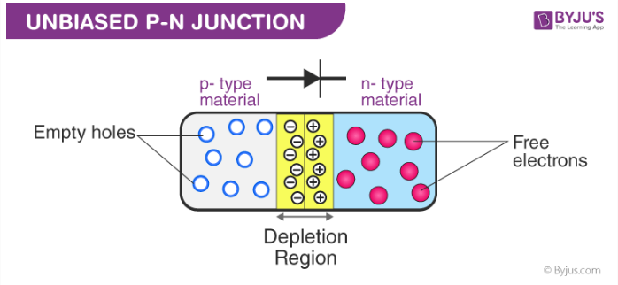 PN junction