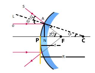 Ray Diagram of convex mirror