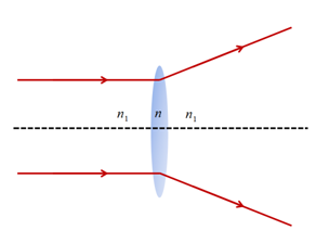 Ray Optics Question