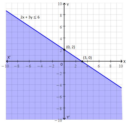 RBSE class 10 maths chapter 4 imp que 10 sol