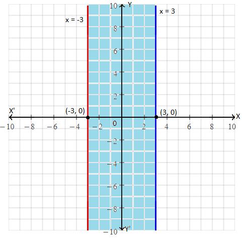 RBSE class 10 maths chapter 4 imp que 11 sol
