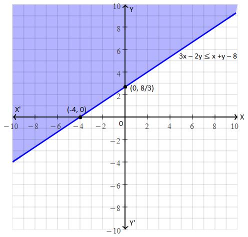 RBSE class 10 maths chapter 4 imp que 12 sol