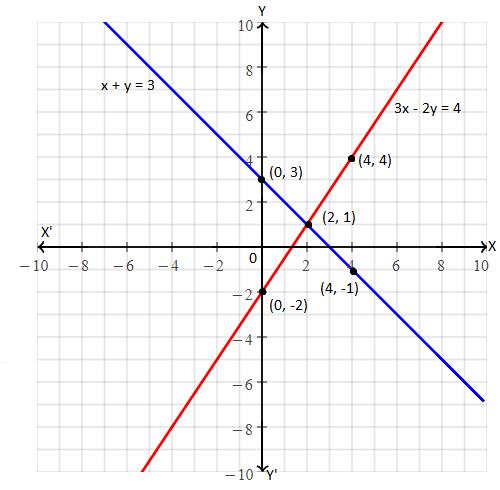 RBSE class 10 maths chapter 4 imp que 3 sol