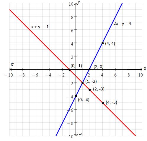 RBSE class 10 maths chapter 4 imp que 4 sol